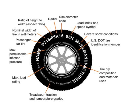 Best All Season Pickup Truck Tires