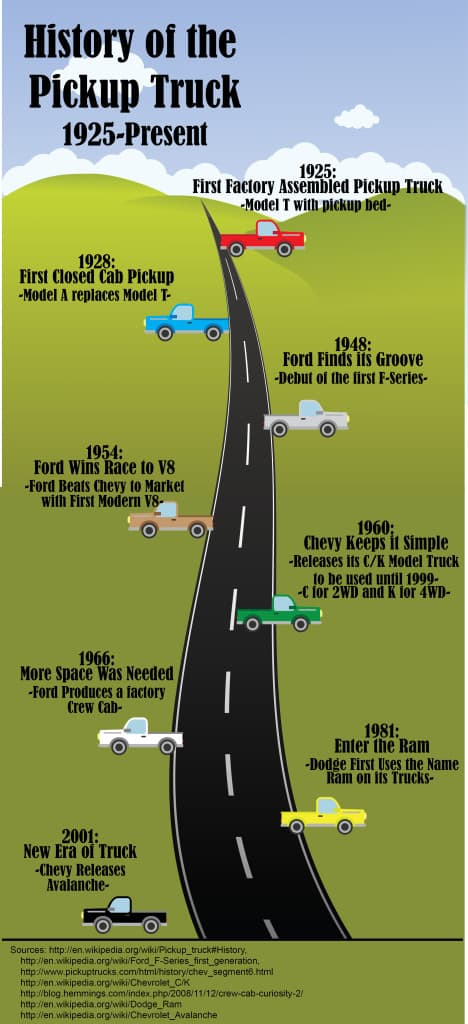 Pick-up truck history infographic