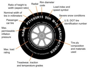 Tire Code Explained