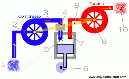 how-turbocharger-works